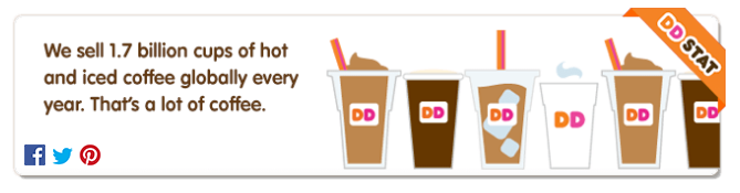 Dunkin Donuts Coffee Sales