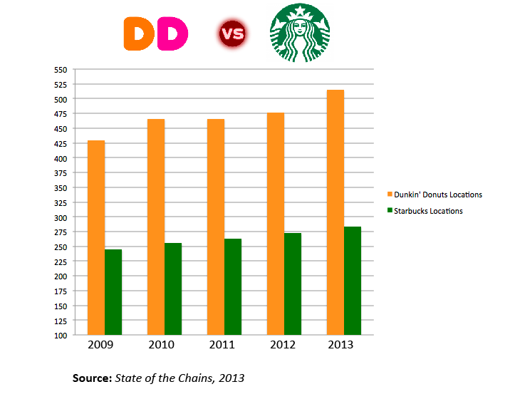 compare customer service between starbucks and dunkin donuts Starbucks: delivering customer service essay 2319 words | 10 pages overview:  starbucks is a global coffee shop chain and it's headquarter is based in seattle – us.